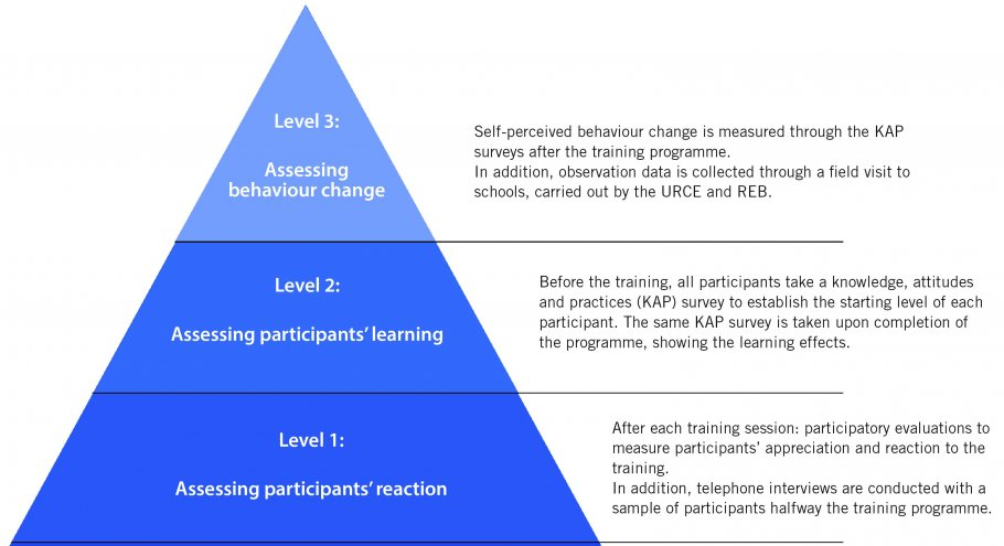 training evaluation model